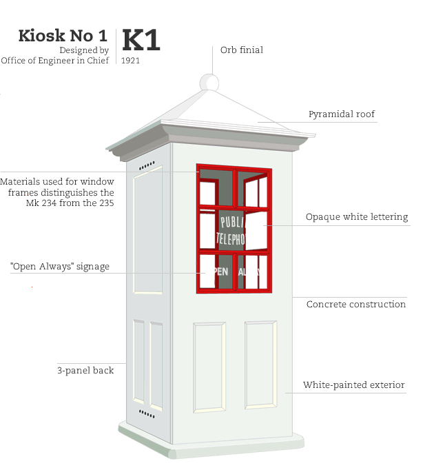 Kiosk No 1 Mk 234, designed by Office of Engineer in Chief GPO