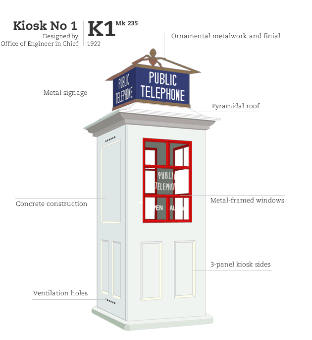 Kiosk No 1 Mk 235, designed by Office of Engineer in Chief GPO