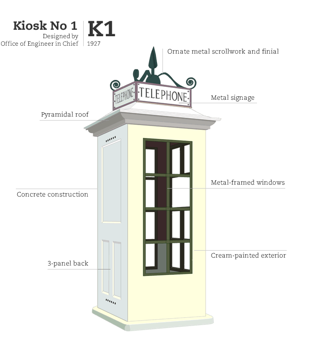 Kiosk No 1 Mk 236, designed by Office of Engineer in Chief GPO