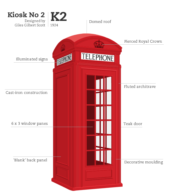Kiosk No 2, designed by Giles Gilbert Scott