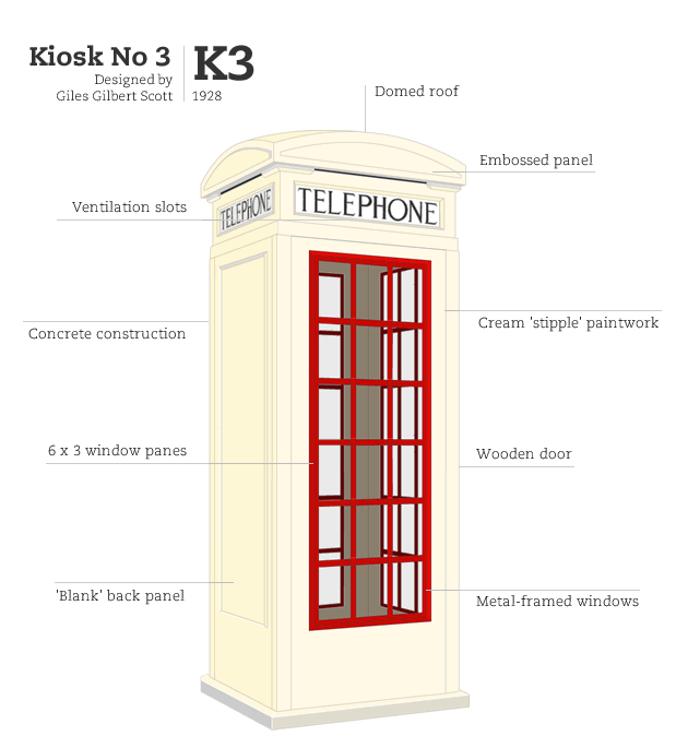 Kiosk No 3, designed by Giles Gilbert Scott