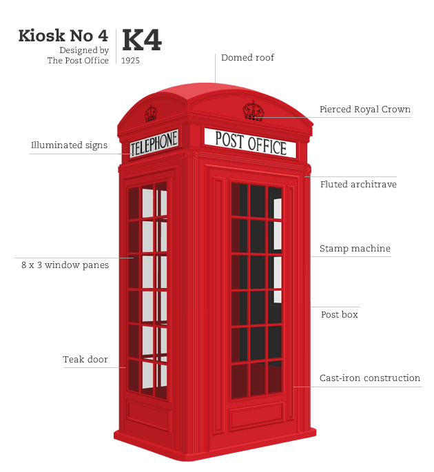 Kiosk No 4, designed by Office of Engineer in Chief GPO