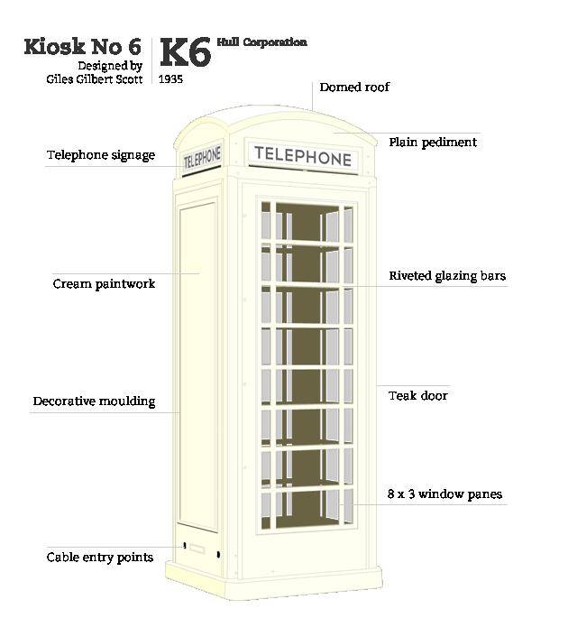 Kiosk No 6 'Hull Corporation', designed by Giles Gilbert Scott