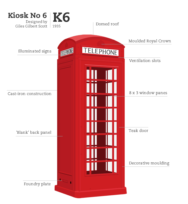 Kiosk No 6, designed by Giles Gilbert Scott