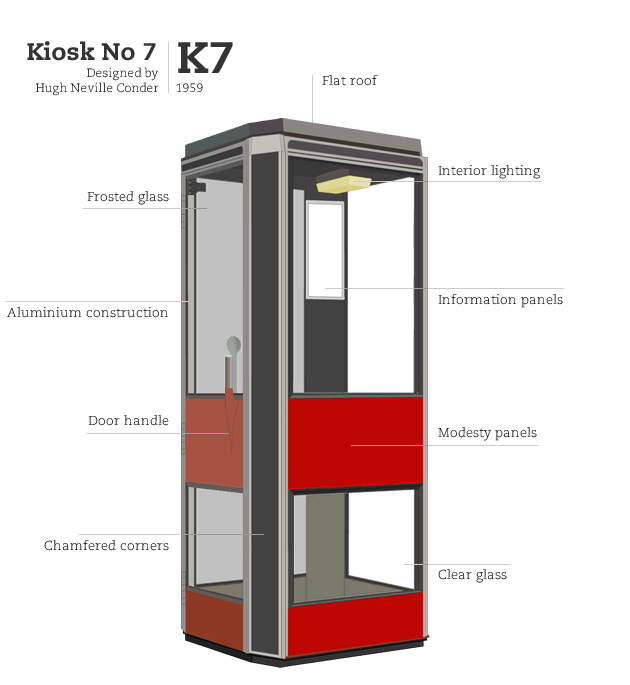 Kiosk No 7, designed by Hugh Neville Conder