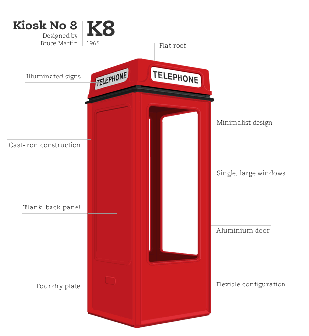 Kiosk No 8, designed by Bruce Martin