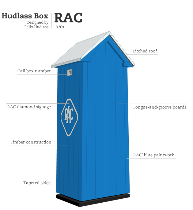 RAC 'Hudlass' Box, designed by Felix Hudlass