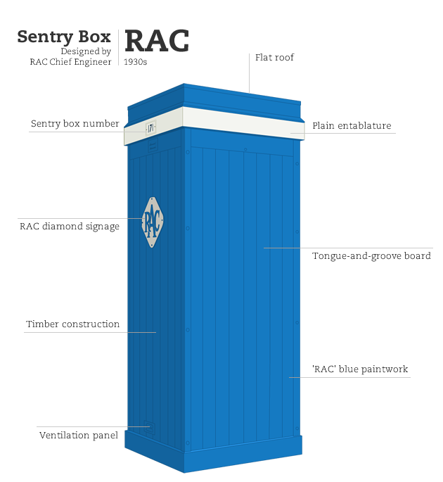 RAC Sentry Box, by RAC Chief Engineer  Illustration by Richard Coltman.